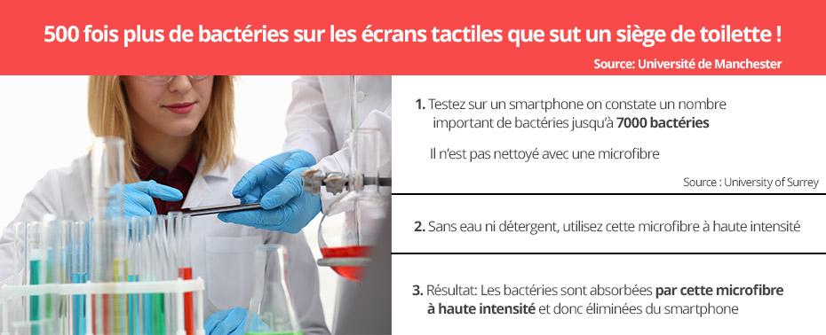 Bactéries, microbes sur les écrans tactiles.